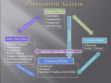 Assessment%20system%201.png